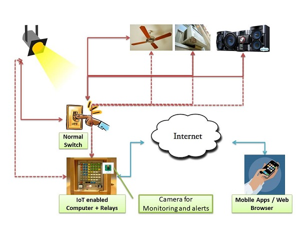 IoT Home Appliance